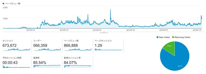 ブログ分割論