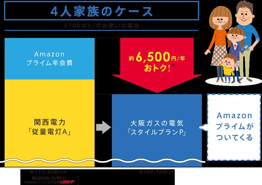 大阪ガス amazonプラン