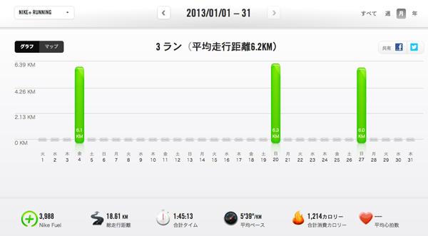 Nike+ Running でジョギング!1月の走行まとめ
