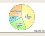 ドラクエ10最新国勢調査で平均所得ゴールドが11万越えの衝撃!完全に置いてかれた感が半端ない件